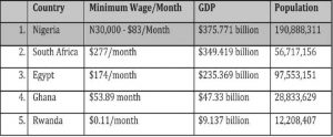And Here Comes Nigeria's New Minimum Wage? - Detail